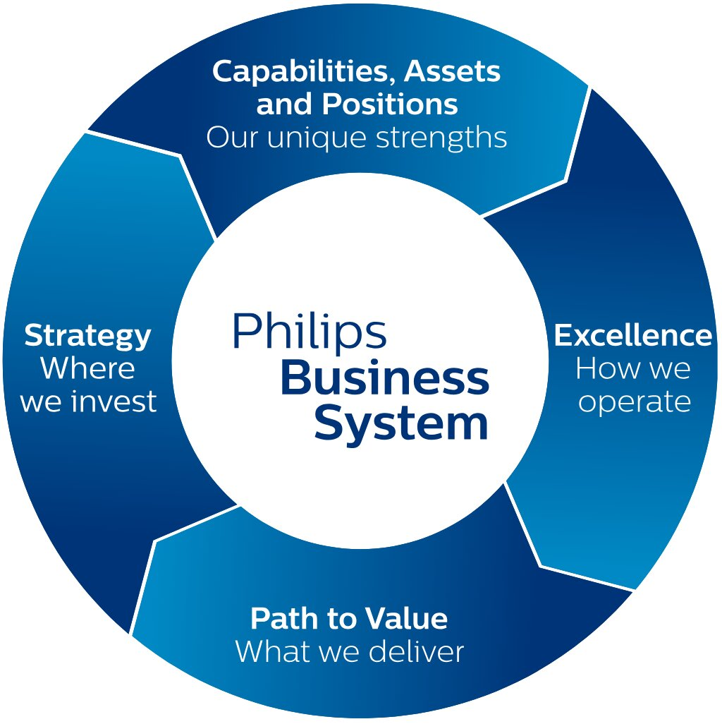 Philips Business System