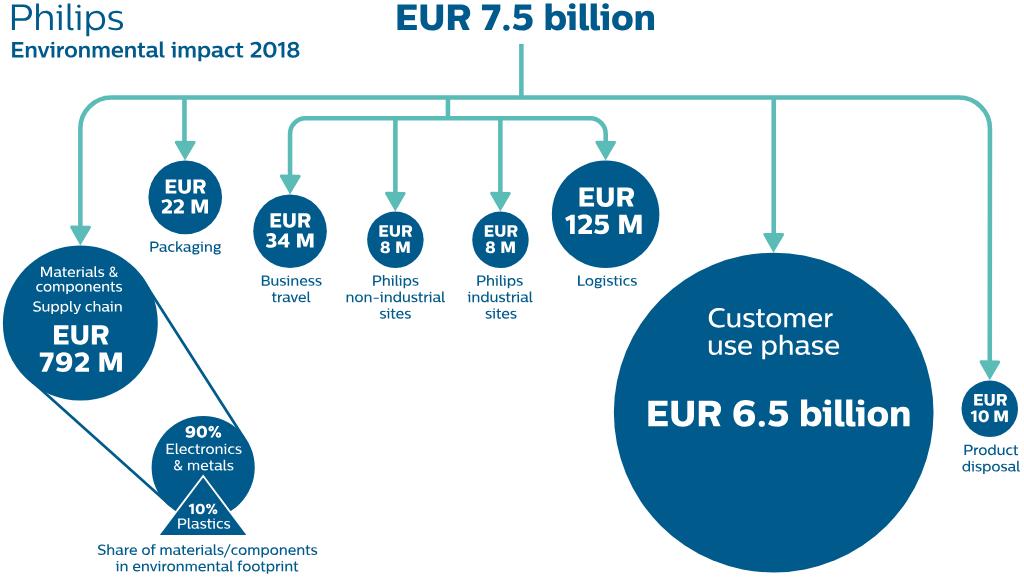 Royal Philips - Full 2018 Annual Report